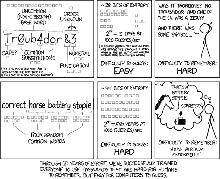 Password Strength - xkcd.com